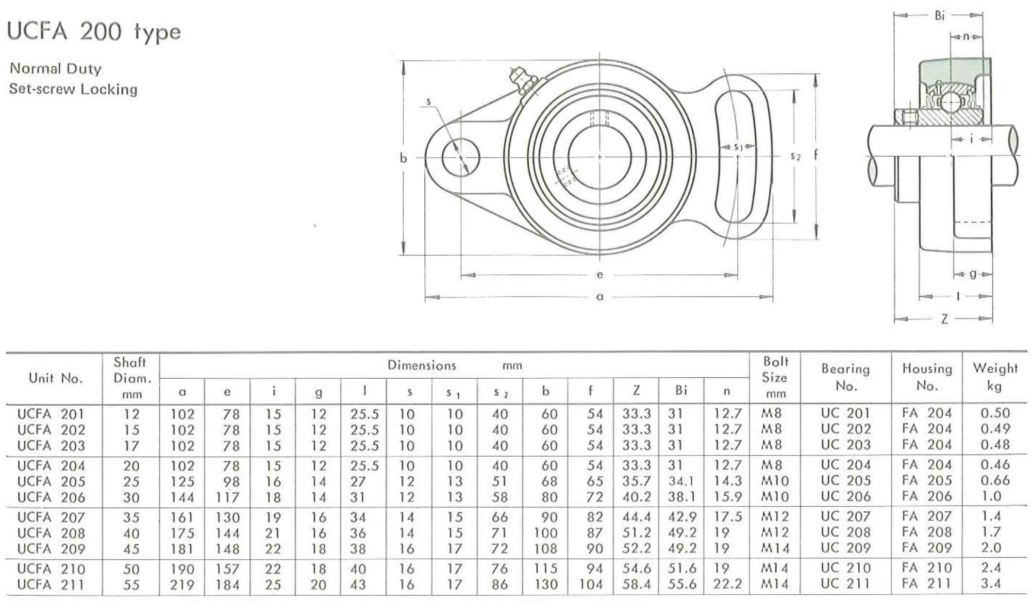 UCFA200 rozměry