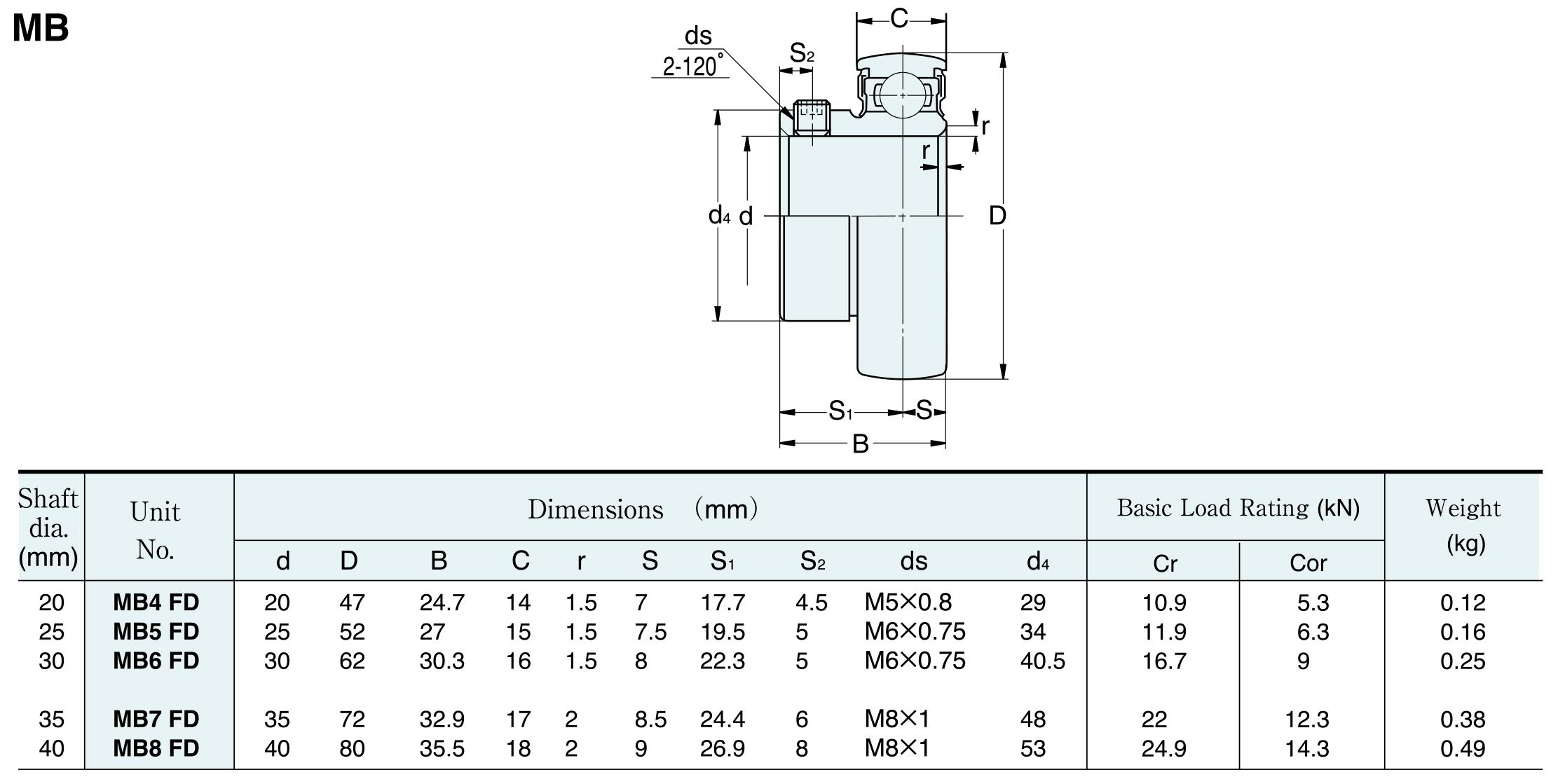 MB200 rozměry