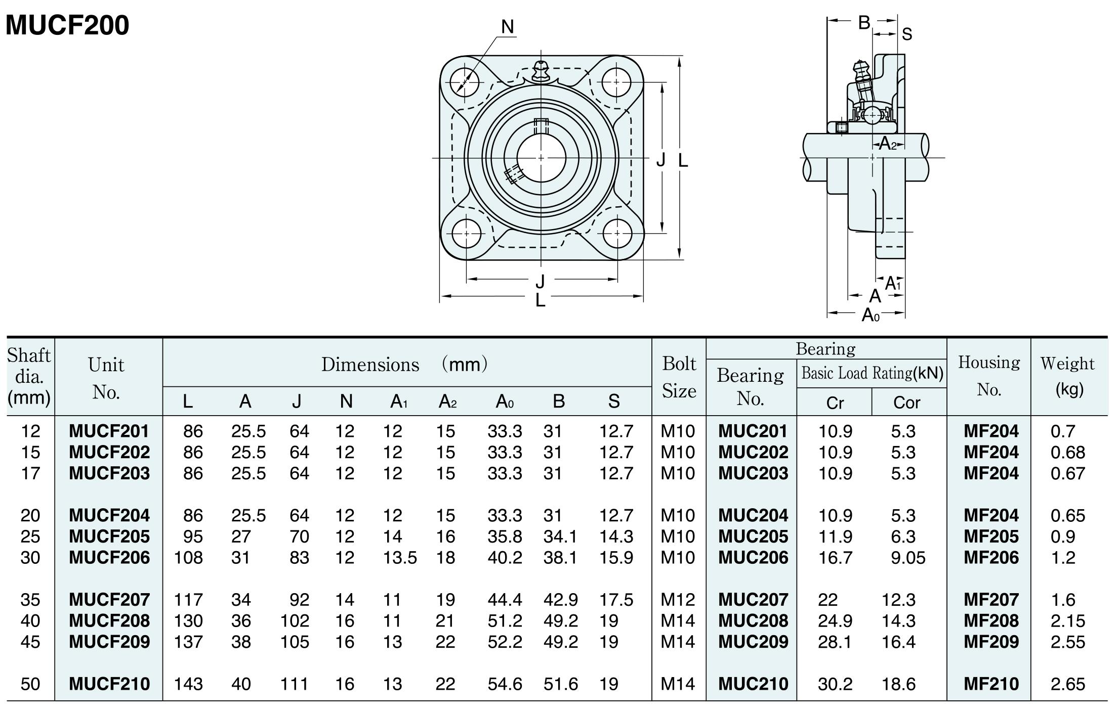 MUCF200 rozměry