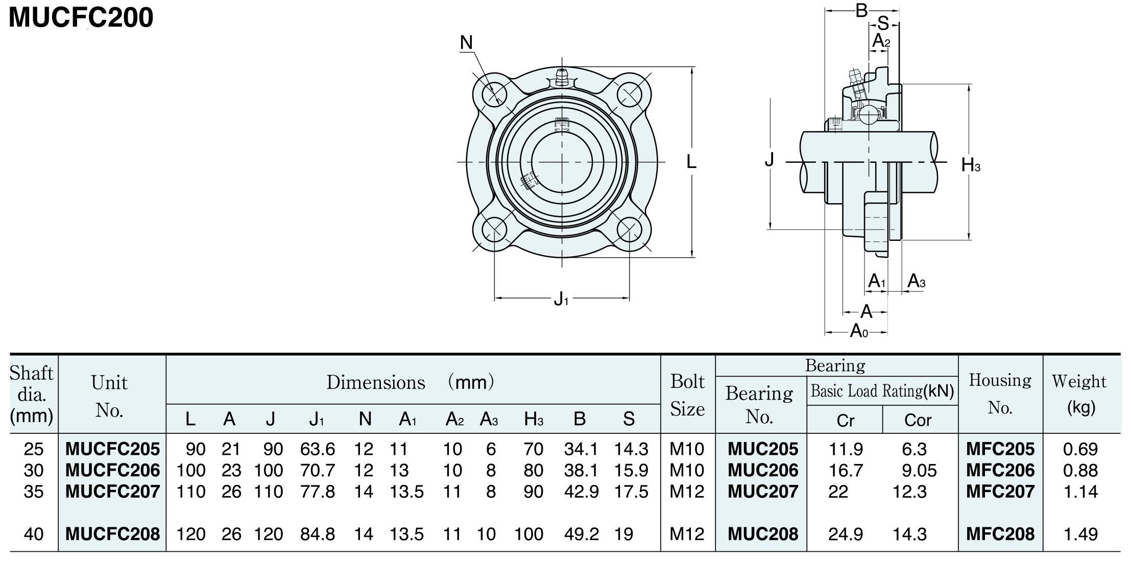 MUCFC200 rozměry