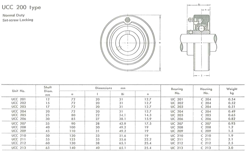 UCC200 rozměry