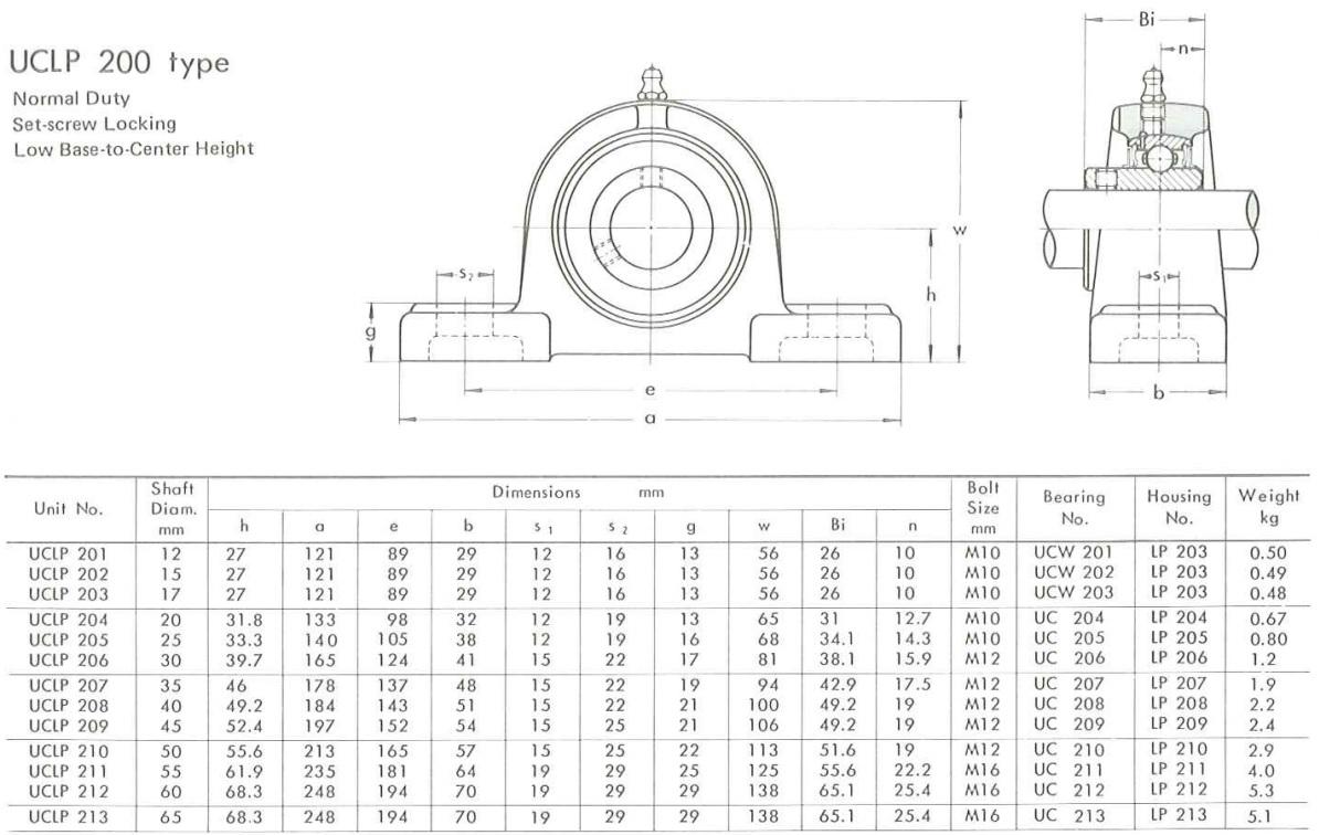 UCLP 200 rozměry