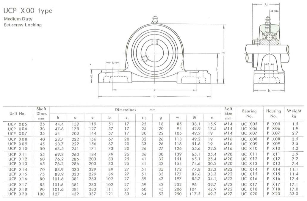 UCP X00 rozměry