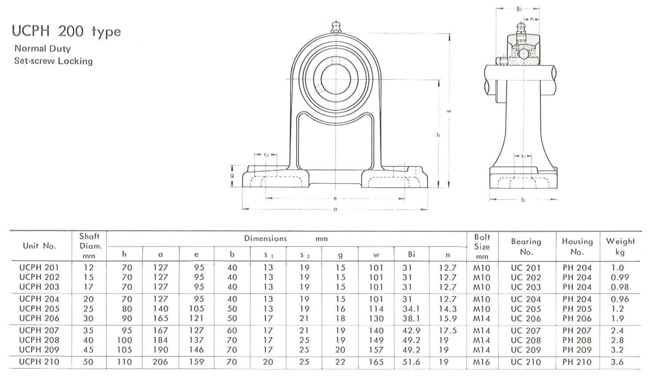UCPH200 rozměry