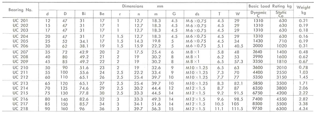 ložisko UC200 - metrické rozměry
