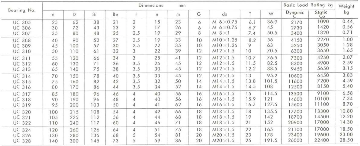 ložisko UC300 - metrické rozměry