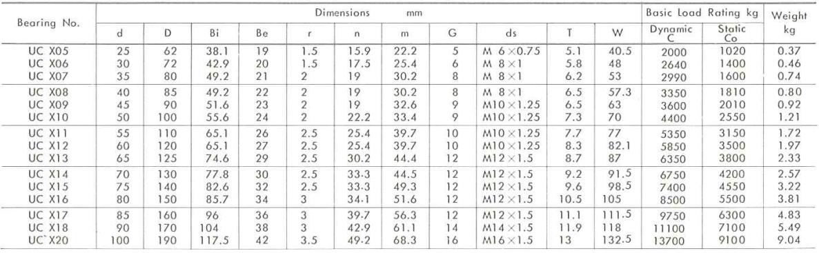 ložisko UCX00 - metrické rozměry