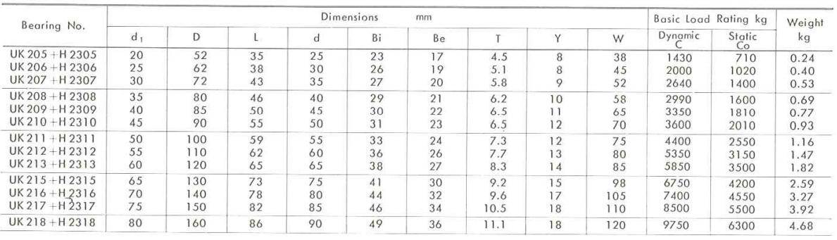 ložisko UK200 - metrické rozměry