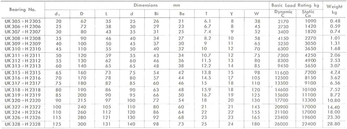 ložisko UK300 - metrické rozměry