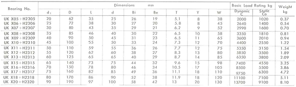 ložisko UKX00 - metrické rozměry